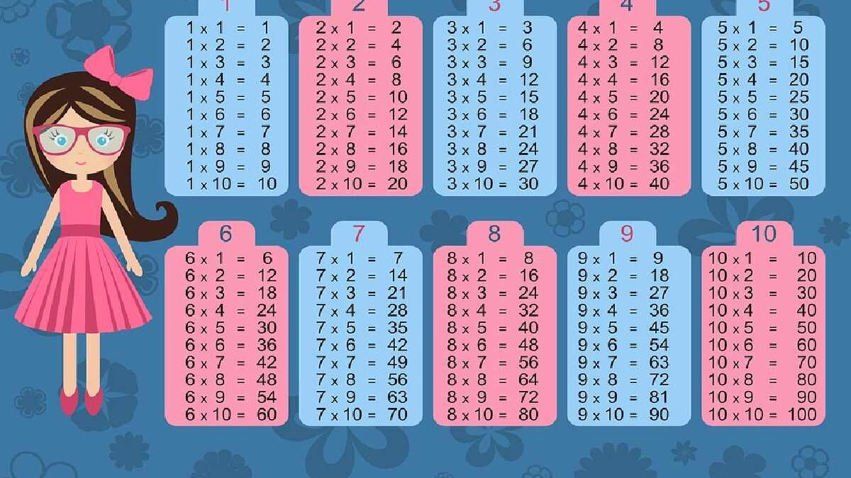 Multiplication Tables For Kids – The Right Approach To Learn